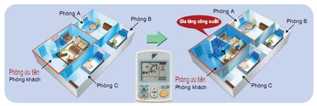 Chế độ cài đặt phòng ưu tiên của dàn nóng 5MXS100LVMA