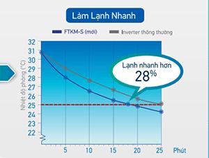 Chuc-nang-lam-lanh-nhanh-o-dieu-hoa-ftkm25svmv-rkm25svmv